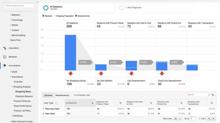 E-Commerce 2018: 7 Tips di Google Analytics