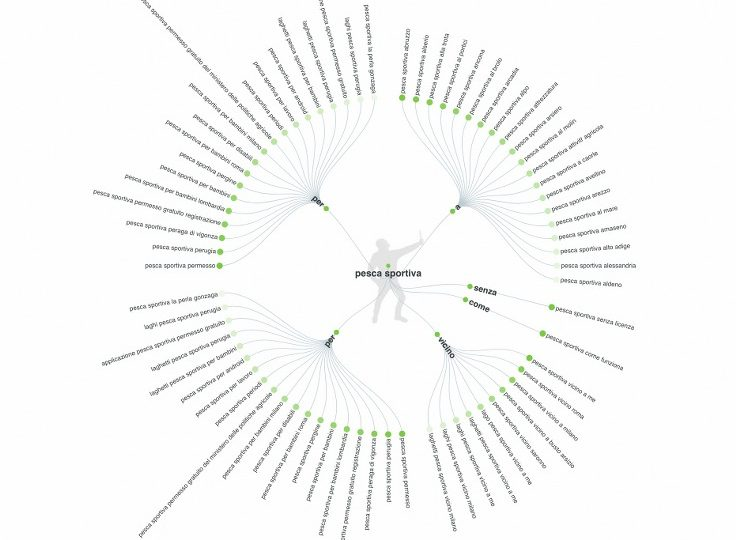 Come aprire un sito che si posiziona sui motori di ricerca